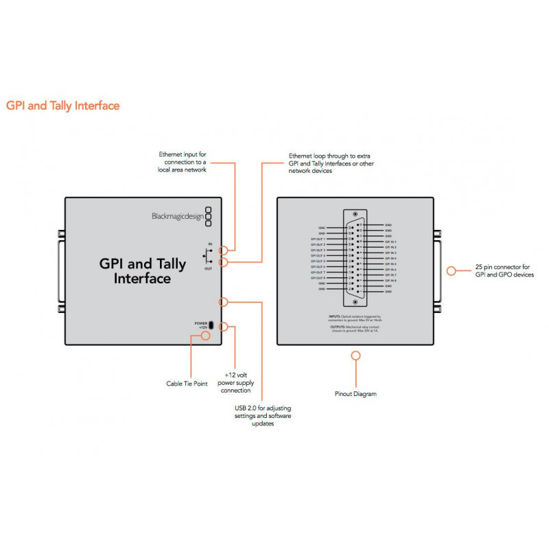 GPI and Tally Interface