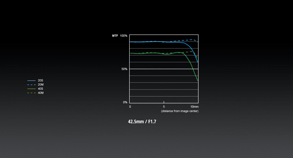 LUMIX G 42.5mm / F1.7 ASPH. / POWER O.I.S.