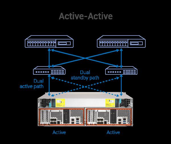 System z dwoma kontrolerami