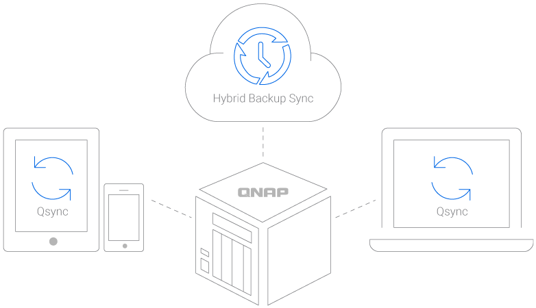 Hybrid-Backup-Sync