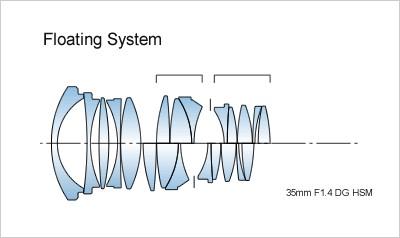 sigma_a_35_floating_system.jpg